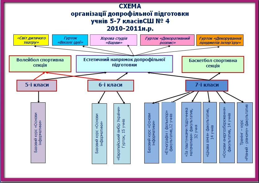 СХЕМА 2010-2011