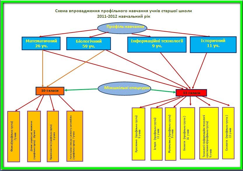 СХЕМА 2011-2012